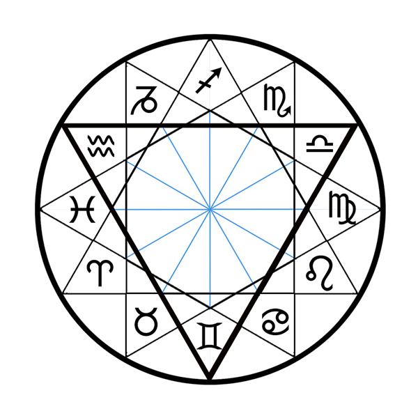 triangles astrologiques